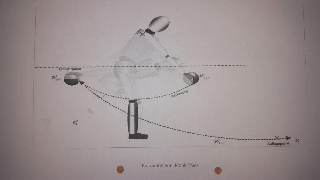 Auftakt- Gesamter Armschwug des Spielarmes